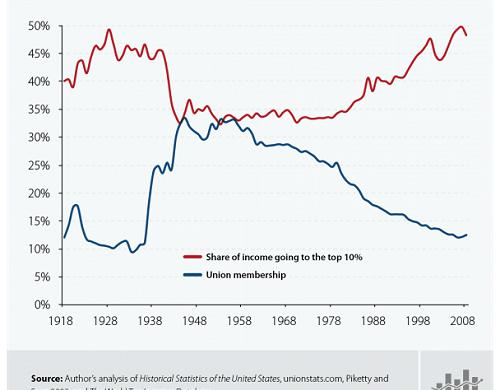 Odbory ako zbytočnosť a prežitok?