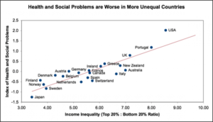 Vplyv príjmovej nerovnosti na sociálne zdravotné problémy (zdroj: inequality.org)